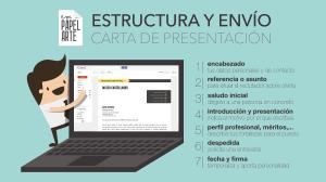 ESTRUCTURA Y ENVÍO DE LA CARTA DE PRESENTACIÓN